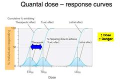 Quantal dose-response curve pdf
