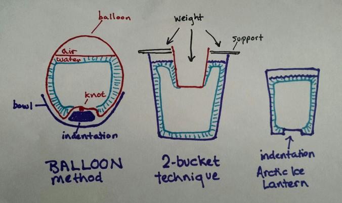 ice lantern mold instructions