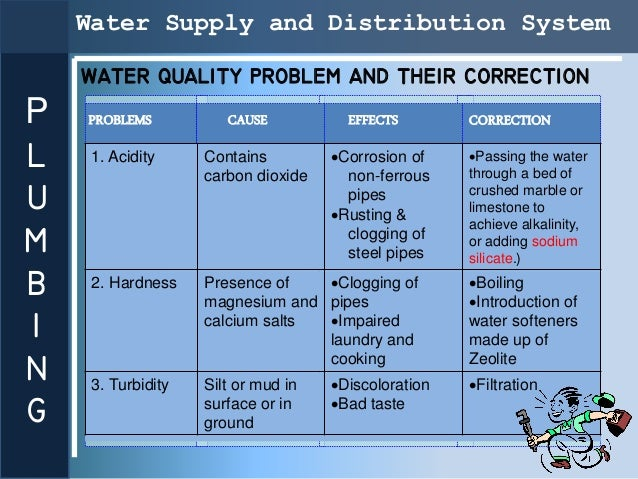Water supply code of australia pdf