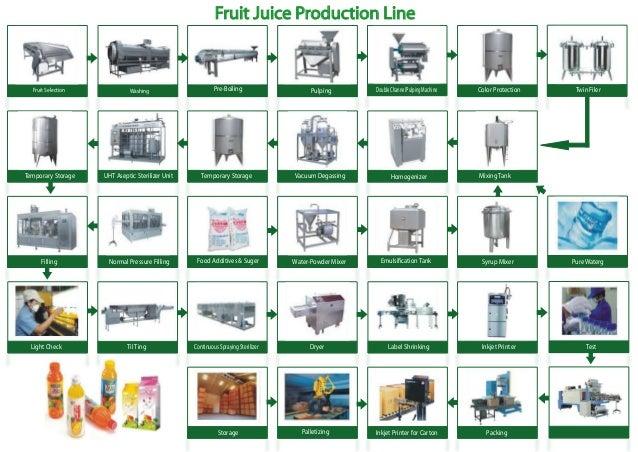 Fruit juice processing flow chart pdf
