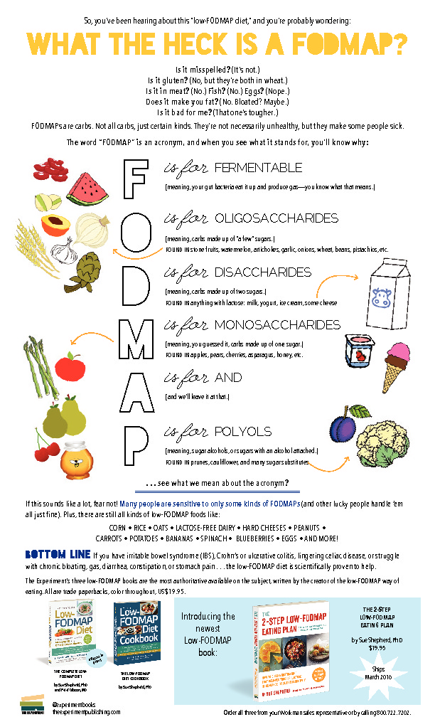 What is fodmap diet pdf