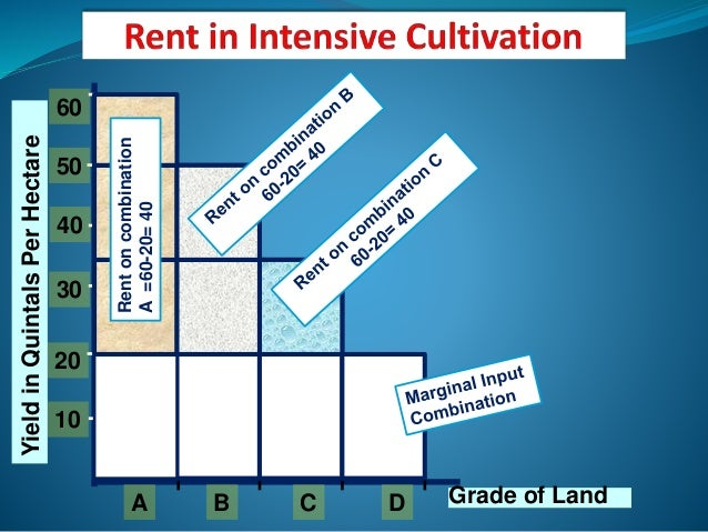 Ricardian theory of rent pdf