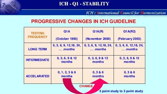 Ich guidelines q1 to q13 pdf