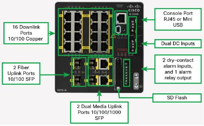 Cisco ie 2000 installation guide