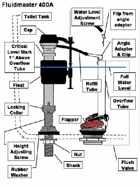 fluidmaster pro 45 fill valve instruction manual