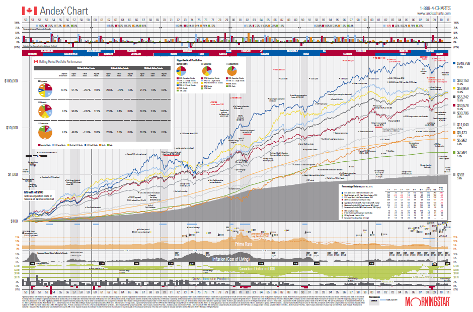Morningstar andex chart 2017 pdf
