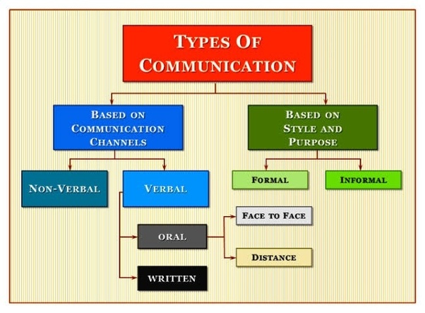 Modern means of communication pdf