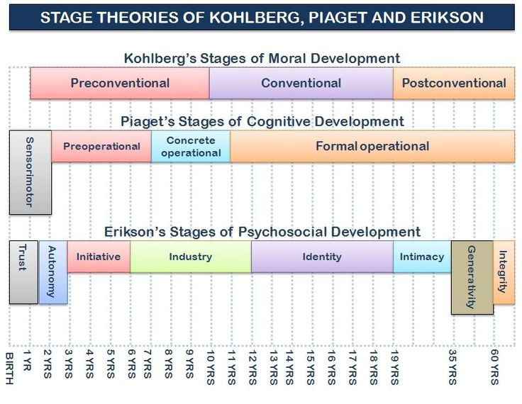 Erikson theory of development pdf