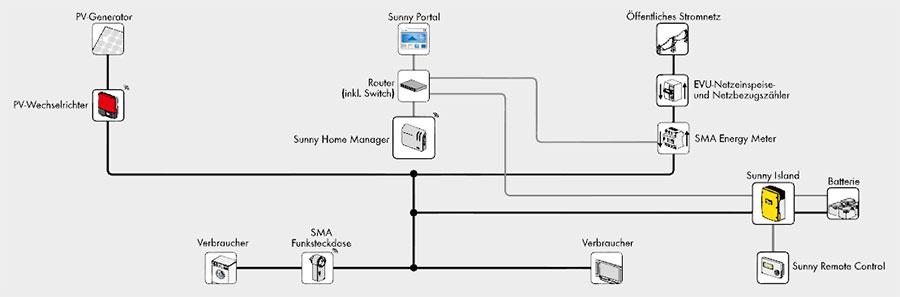 sunny remote control user manual