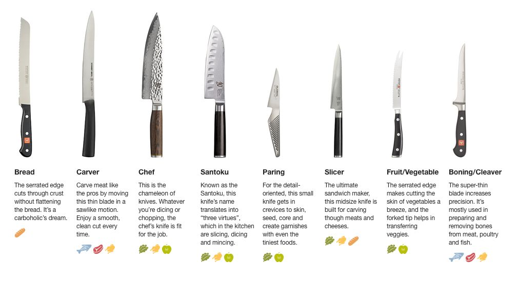 Different types of knives and their uses pdf