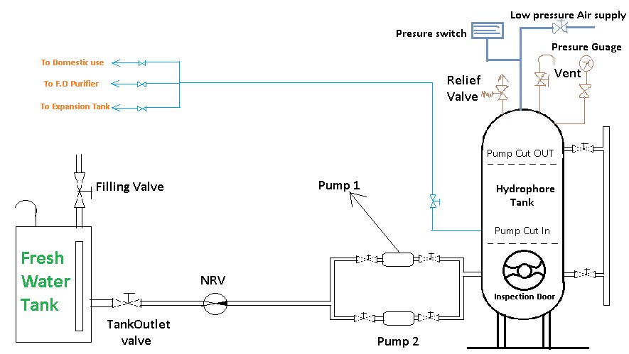 Hydro pneumatic system for water supply pdf