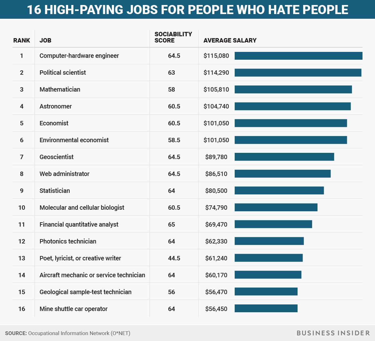 good paying manual labor jobs
