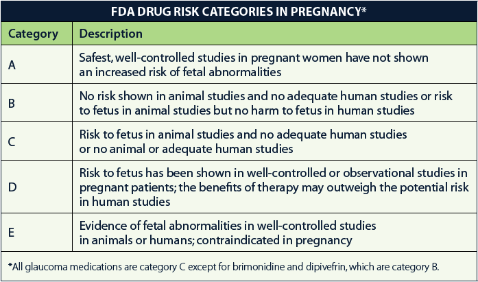 Pregnancy category drug list pdf