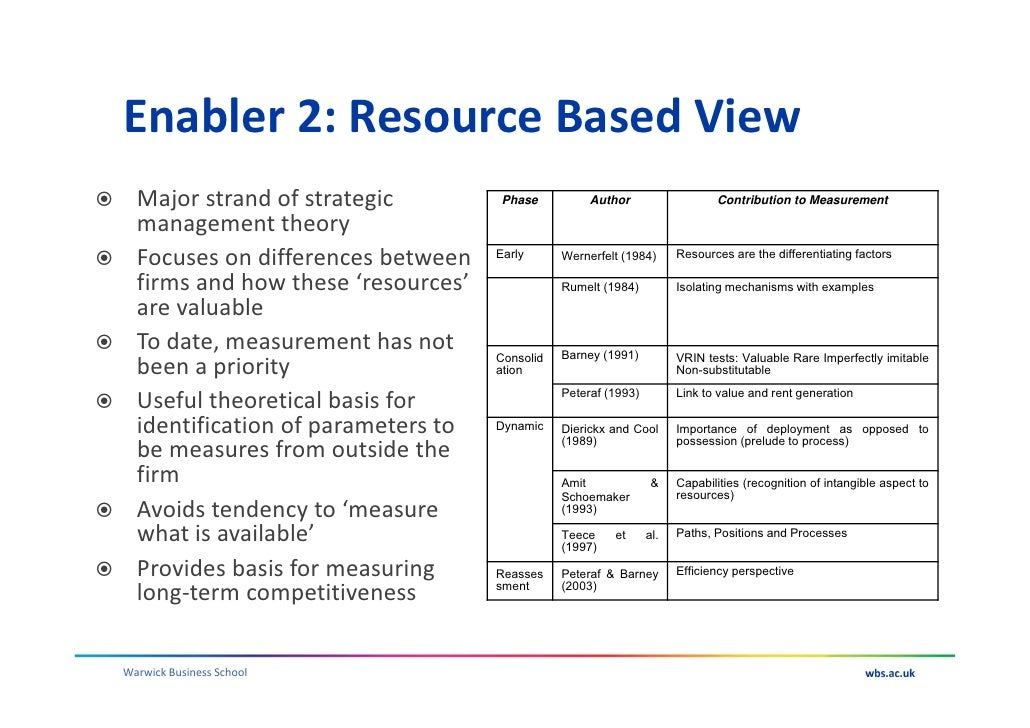 Resource based view barney pdf