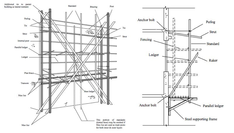 tube and clamp scaffolding instructions