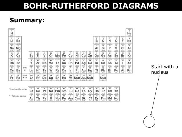 Bohr rutherford diagram for first 20 elements on pdf