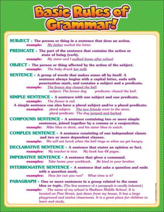 English grammar notes pdf basic
