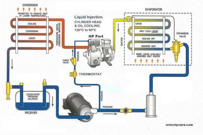 Basic refrigeration plant operator pdf