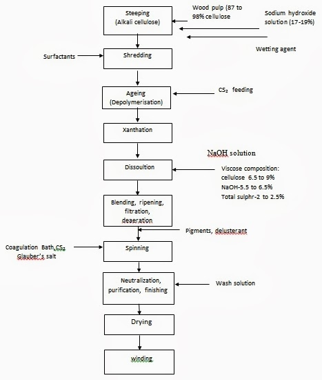 Nylon 6 manufacturing process pdf
