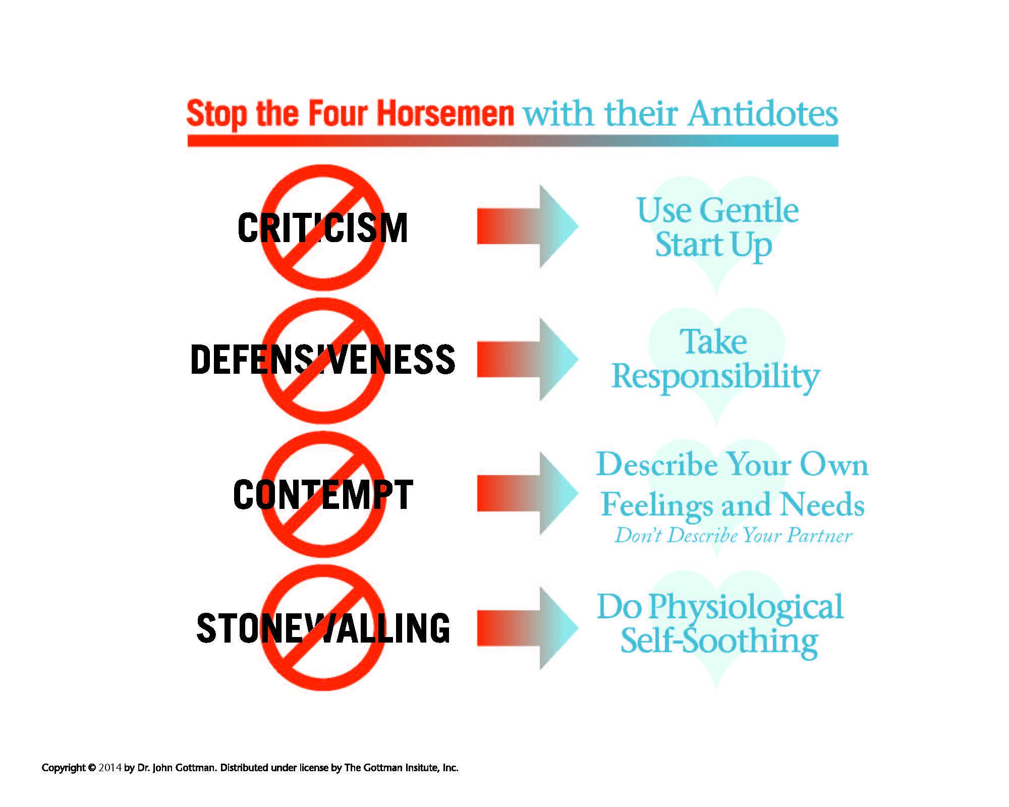 Gottman four horsemen antidotes pdf