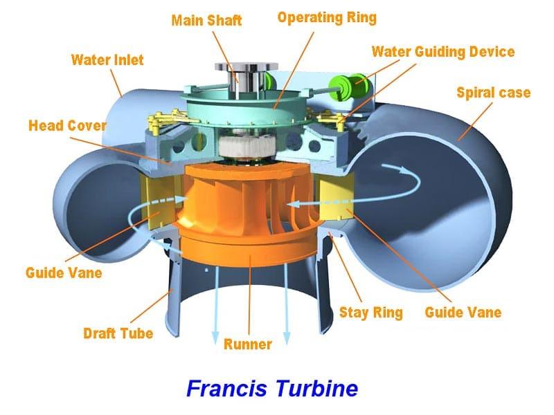 Kaplan turbine working principle pdf