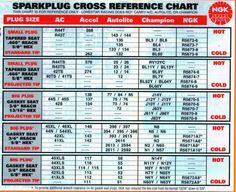 Ngk spark plug cross reference guide