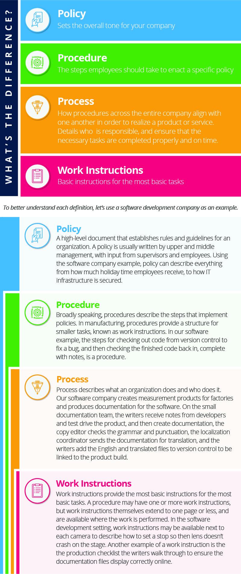process procedure work instruction examples