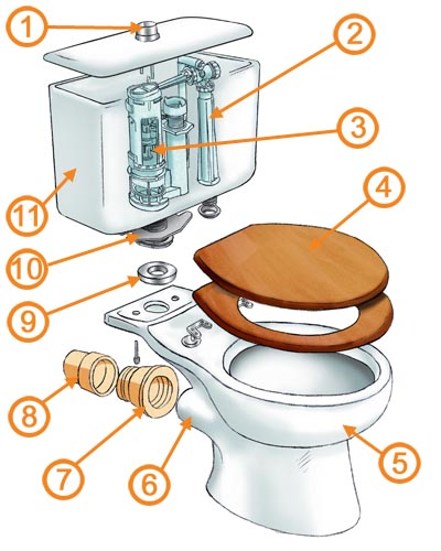 toilet fitting instructions uk