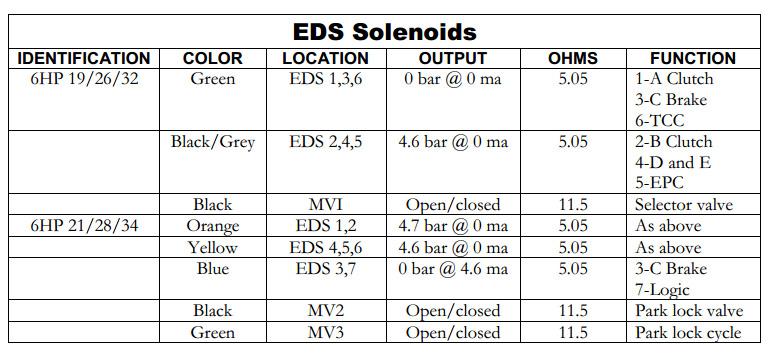 zf 6hp19 repair manual download